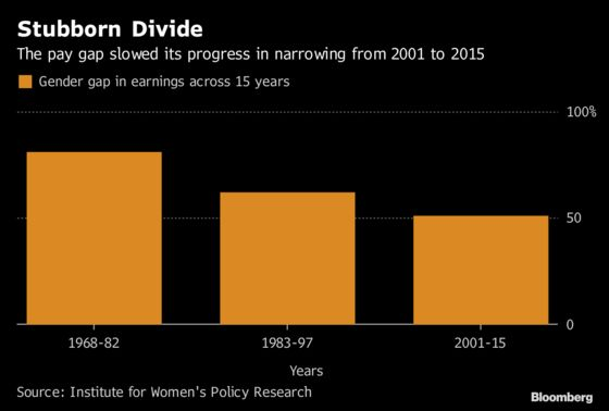 Women Earn 51% Less Than Men Over 15-Year Time Span, Study Shows