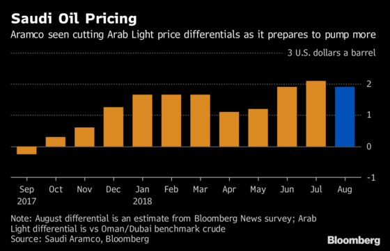 Saudis Weigh Lure of Higher Oil Prices as U.S. Asks for More