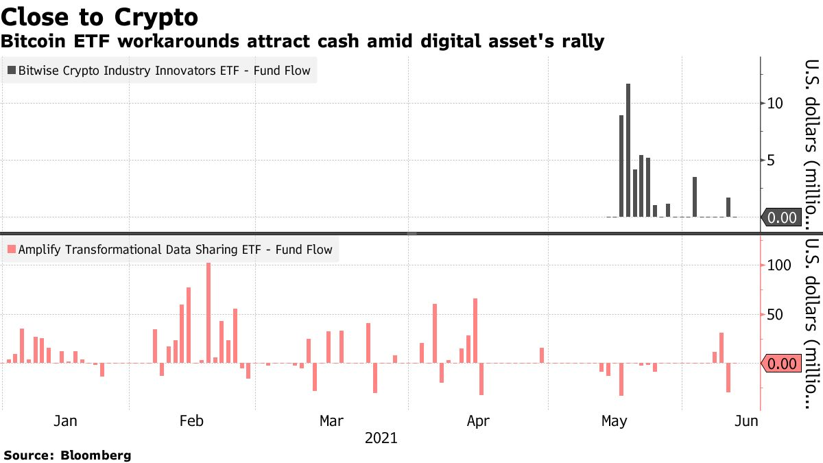 Bitcoin ETF workarounds attract cash amid digital asset's rally