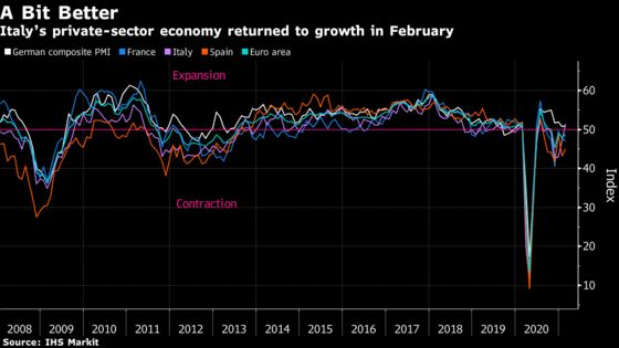 Italian Private-Sector Growth Returns With More Stimulus Due