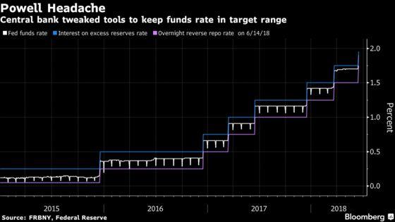Crumbling Curve, Bill Deluge Mean Mnuchin Makes Fed's Job Harder
