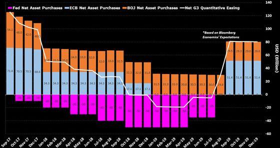 Fed Move Ends the Short Era of Global Quantitative Tightening