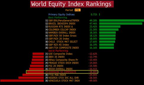 World Equity Index Rankings YTD