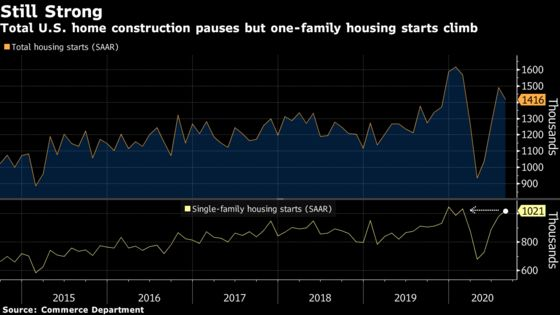 U.S. Housing Starts Fall More Than Forecast on Multifamily Drop