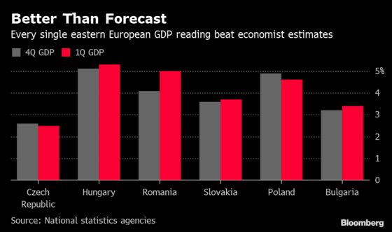Fatter East European Wallets Drive the Catch-Up With Richer West