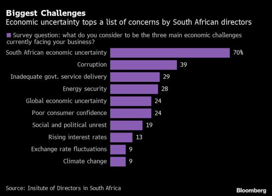 South Africa Executives Bemoan Economic Uncertainty for 6th Year