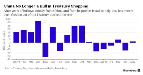China No Longer a Bull in Treasury Shopping