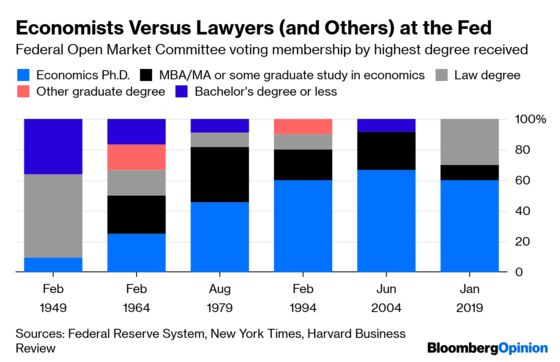 The Federal Reserve Board Shouldn't Be a Ph.D.-Only Zone