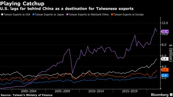 U.S., Taiwan to Talk Chips, Vaccines as Long-Stalled Talks Begin