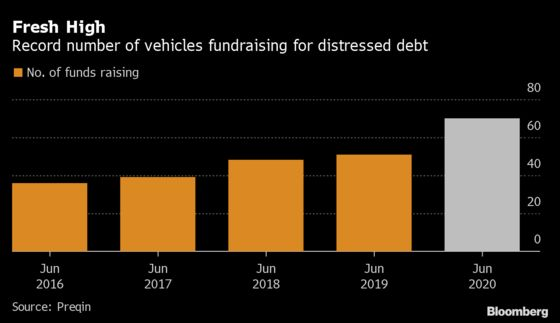 Record Number of Distressed Funds Rush to Raise Cash in Downturn