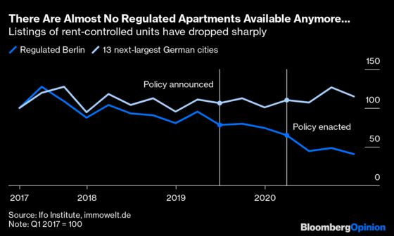 Berlin's Rent Controls Are Proving to Be a Disaster