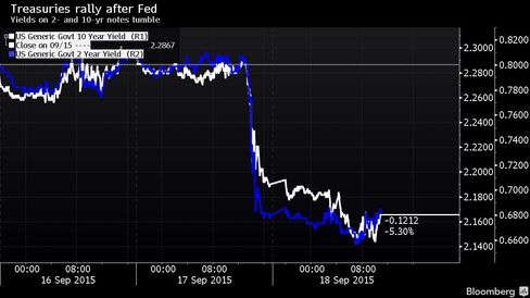 Yields on 2- and 10-yr notes tumble
