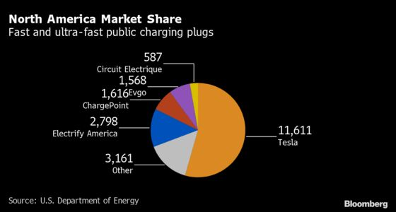 Tesla Finally Bows to ChargingCompetition