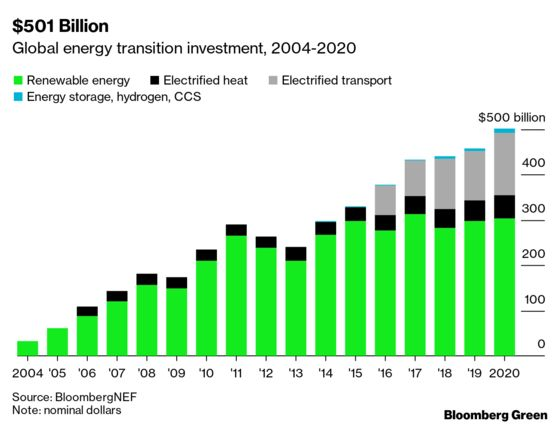 Energy Transition's Half-Trillion-Dollar Year Is Even Better Than It Looks