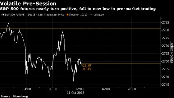 No End in Sight to Stock Rout as Traders Say Bad Day Was Overdue
