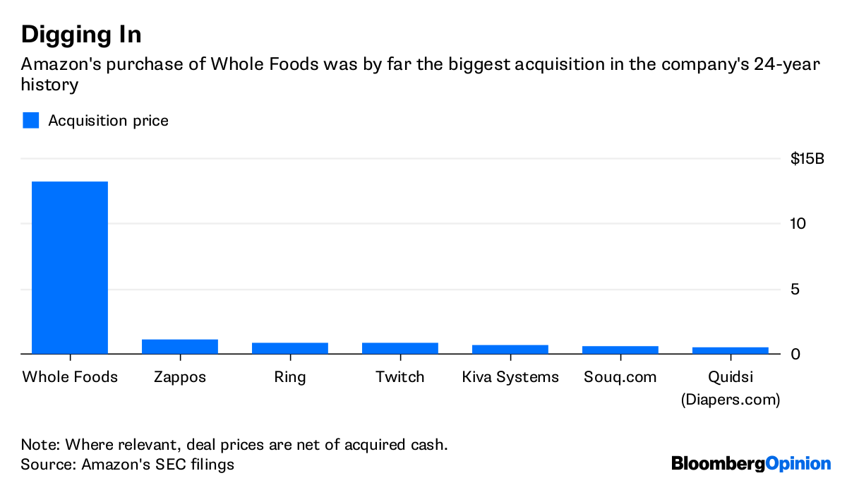 How Many Whole Foods Stores In The World