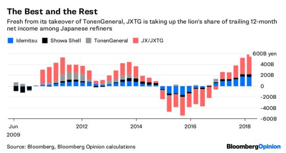 It's Size, Not Sanctions, That Did for Idemitsu