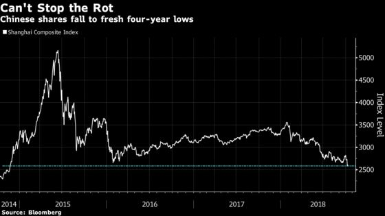 China's Stocks Extend $3 Trillion Rout