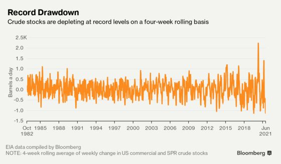 U.S. Crude Stocks Are Falling at Record Rates as Demand Surges