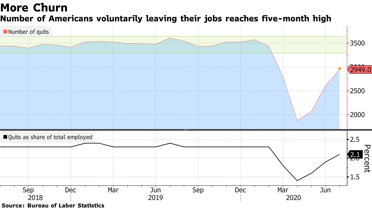 Number of Americans voluntarily leaving their jobs reaches five-month high