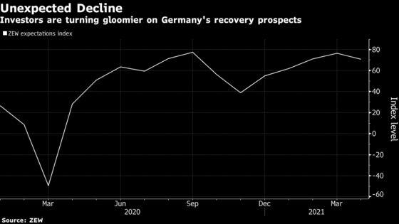 German Investors Turn Gloomy as More Virus Curbs Prepared