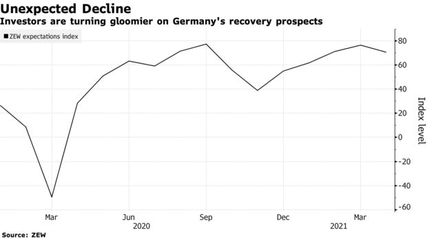 Investors are turning gloomier on Germany's recovery prospects