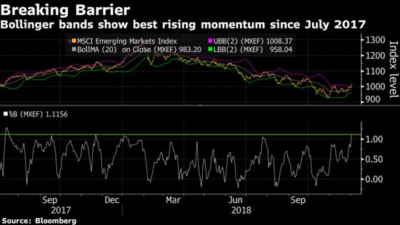Trade-War Detente Gives Emerging Stocks Their Best Shot at a Rally
