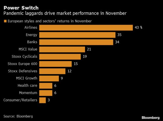 Bargain Frenzy Give $1.7 Trillion Lift to Europe's Stock Market