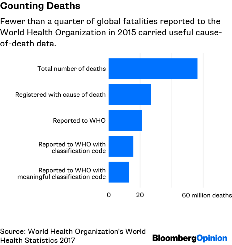 Mortality Statistics Should Be a Public Health Priority