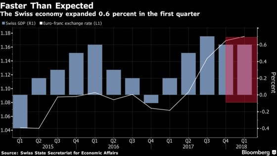 Switzerland Kicked Off 2018 With Faster Than Expected Growth