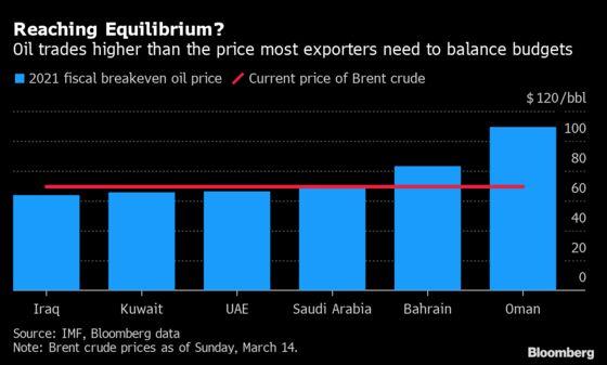 Goldman Predicts Plunge in Gulf Borrowing Needs