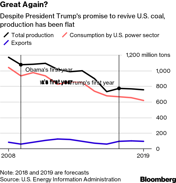 Trump Promised to Bring Back Coal -- It's Declining Again - Bloomberg