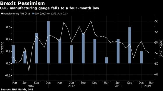 U.K. Factories Show Brexit Pessimism as Stockpiling Hits Record