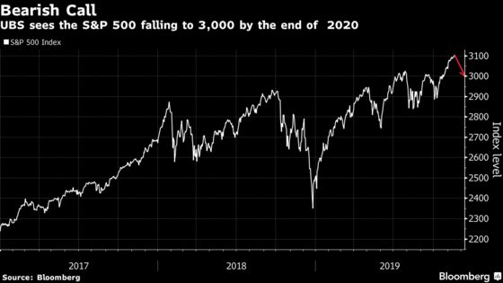 Biggest S&P 500 Bear Is Unbowed by Rally, Sets 2020 Target at 3,000