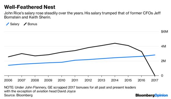 For This GE Executive, $63 Million Isn't Enough