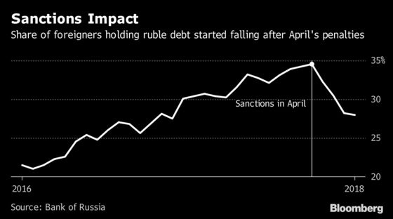 Russia Ready to Buy Own Debt If Sanctions Spark Market Crash