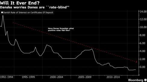 Denmark's benchmark rate is minus 0.65% after a 10 BP hike in January.