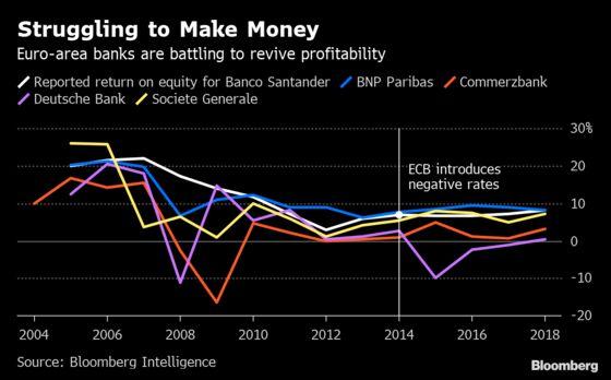 ECB Looks to Ease Banks' Pain in Era of Sub-Zero Interest Rates