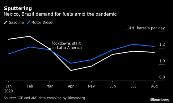 Winter Lifeline for U.S. Fuel Exports at Risk With Latin America Outbreaks