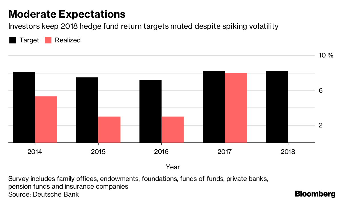 Hedge fund investors aren 39 t expecting a performance bump in 2018 bloomberg - Family office vs hedge fund ...
