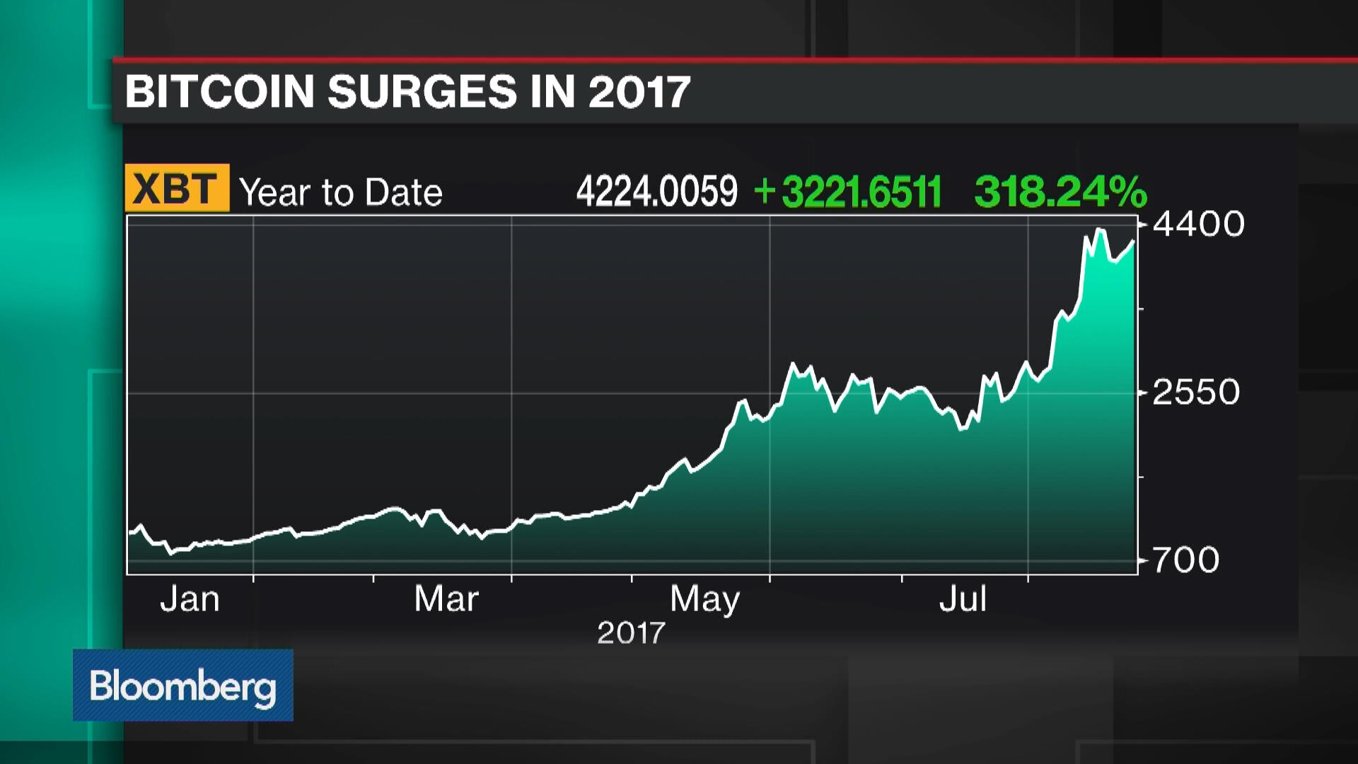 Why a Bitcoin ETF May Soon Become a Reality