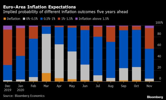 Chance of Chronic Euro-Area Lowflation Has Almost Doubled