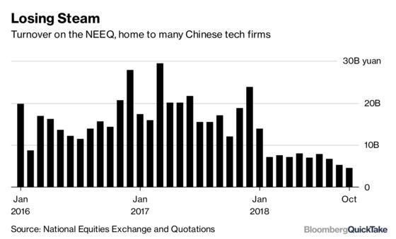 Chinese Tech Companies Get a New Exchange in Shanghai