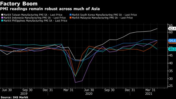 Asia Manufacturing Powers Ahead, Even as China PMI Cools