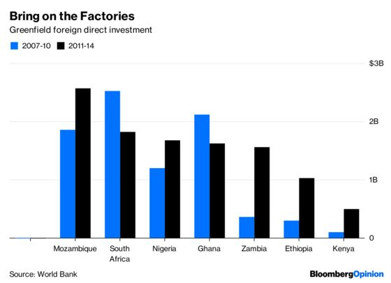 The Future Is in Africa, and China Knows It