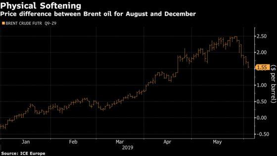 The Bastion of Oil-Market Bullishness Is Starting to Crack