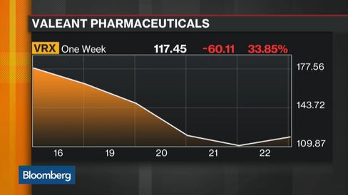 Valeant Under Scrutiny, Veritas Searches for Truth