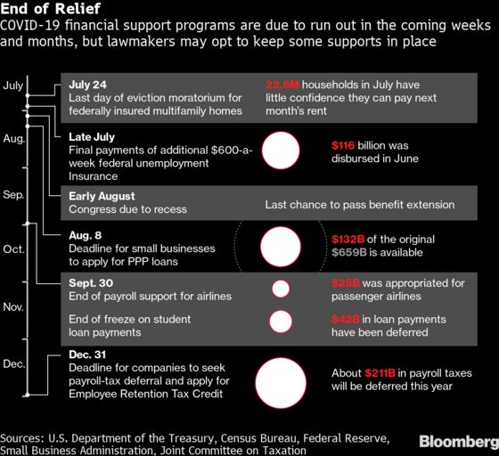Dates to Watch as Governments Face a Fiscal Cliff Edge