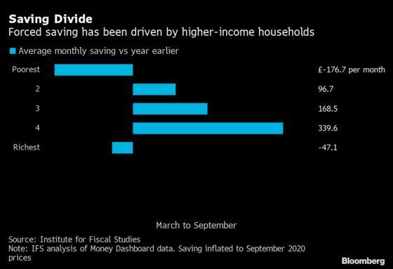 U.K.'s Hot Housing Market Highlights Covid's Two-Speed Economy