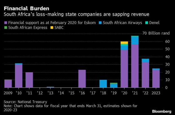 Charts Showing What to Look for in Mboweni's South Africa Budget